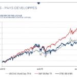 évolution relative des marchés